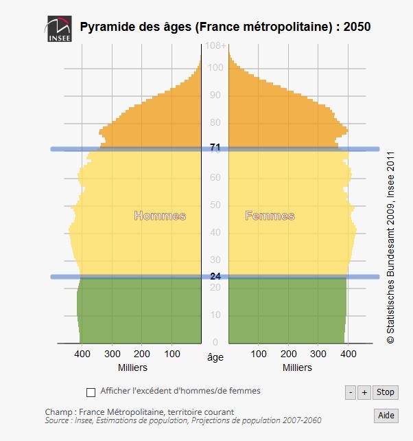 PYramide des ages en 2050